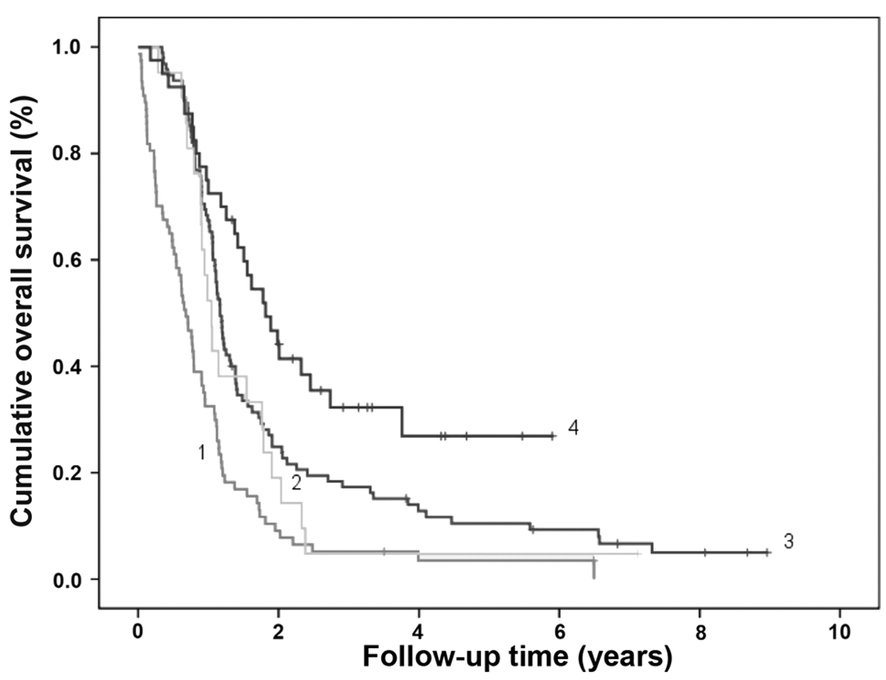 Concurrent versus Sequential Chemotherapy and Radiotherapy