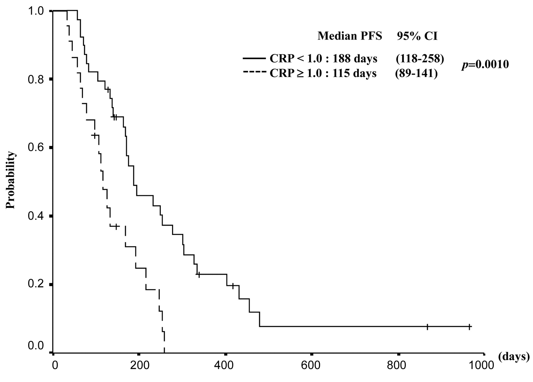 C Reactive Protein Is A Potential Prognostic Factor For Metastatic Gastric Cancer