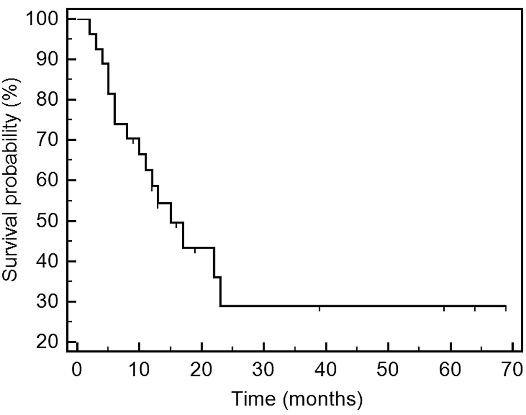 Salvage Chemotherapy Using Gemcitabine For Taxane Platinum Resistant Recurrent Ovarian Cancer A Single Institutional Experience