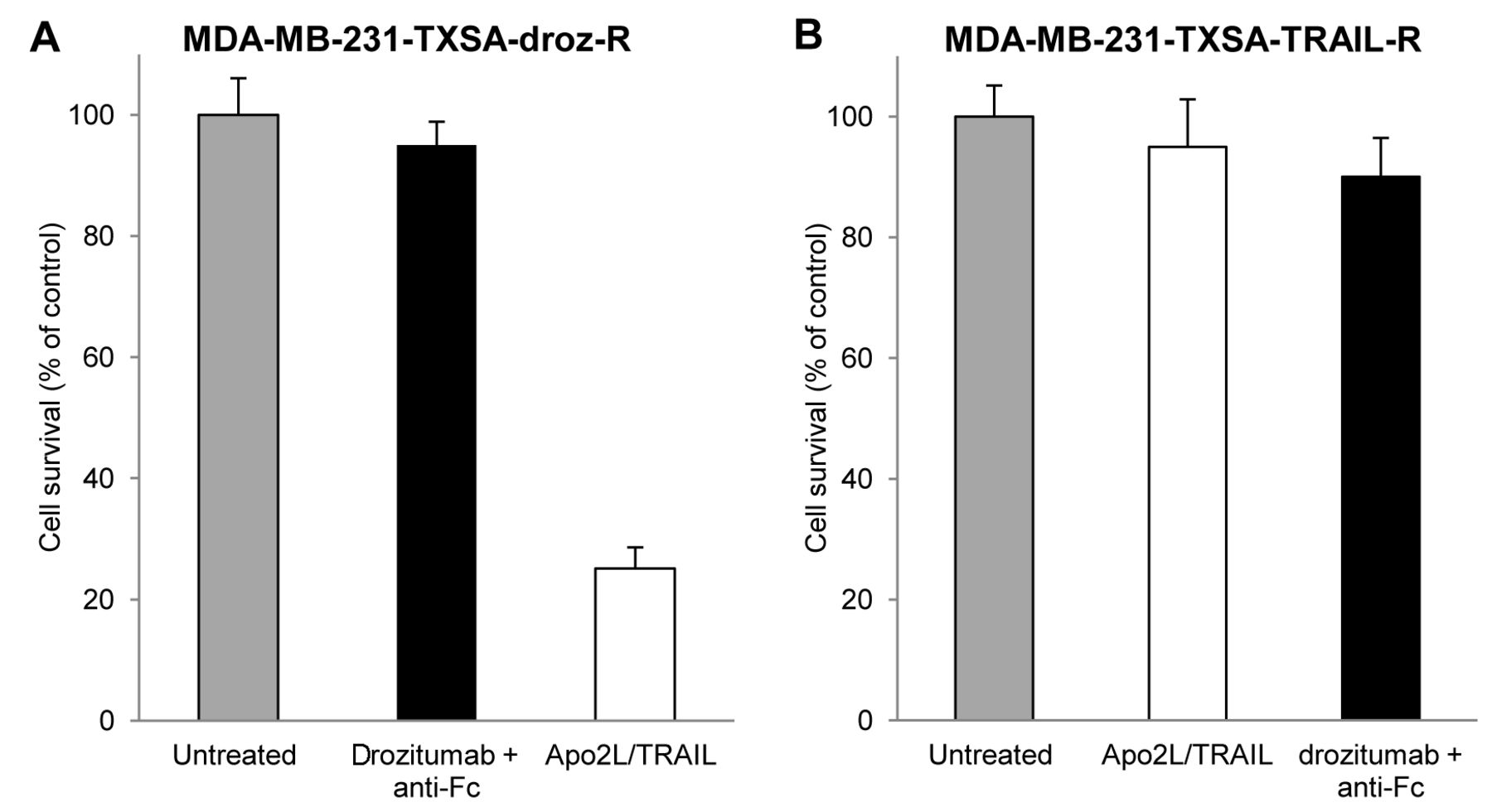 Doxorubicin Overcomes Resistance to Drozitumab by Antagonizing