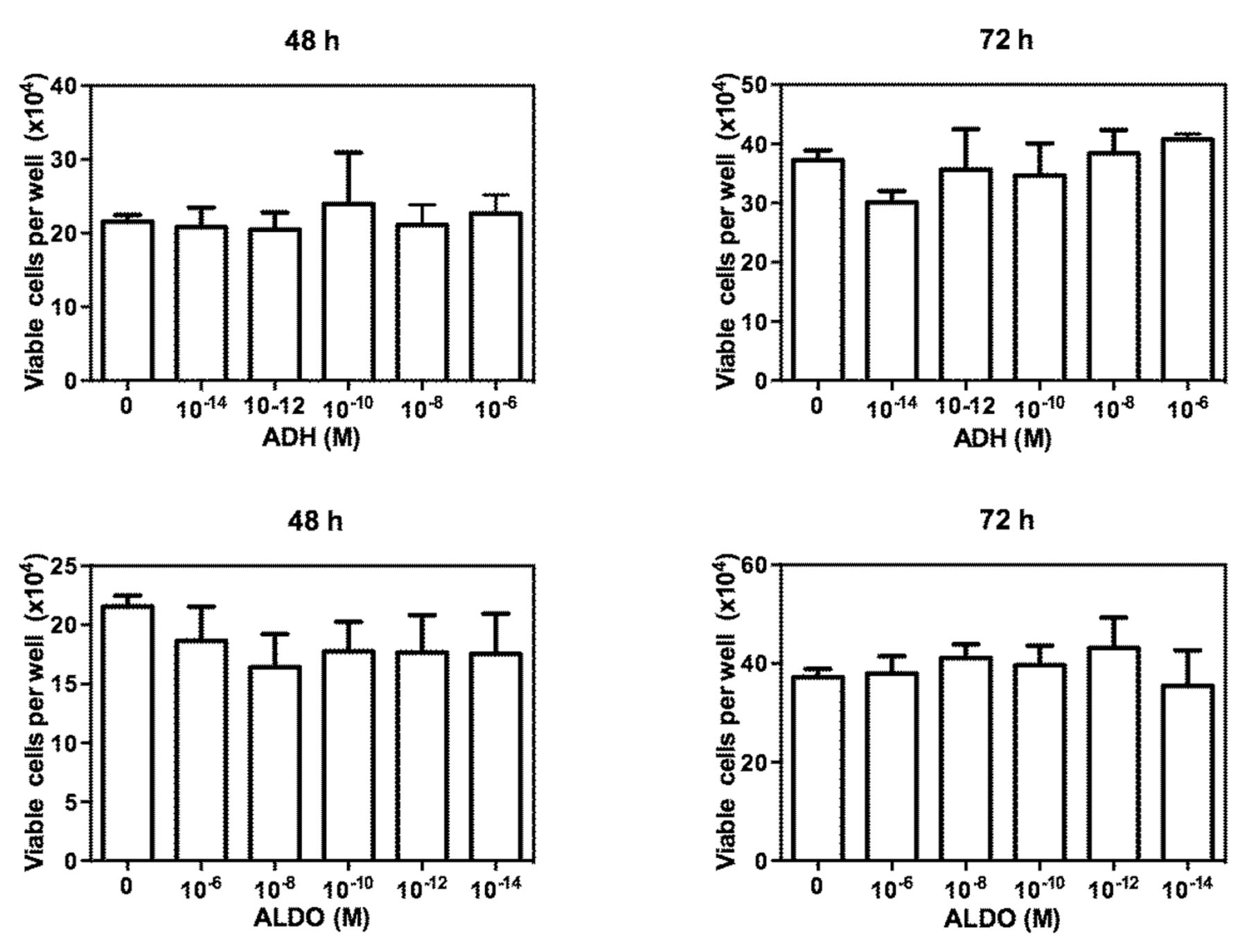 Effects of Angiotensin, Vasopressin and Aldosterone on