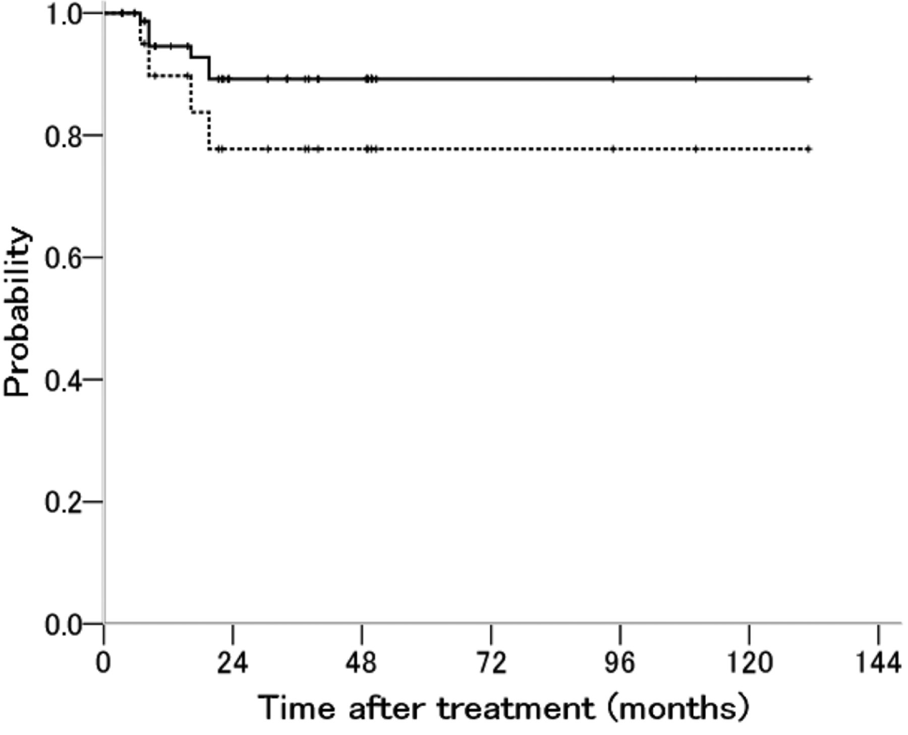 Radiation Therapy for Para-Aortic Lymph Node Metastasis from