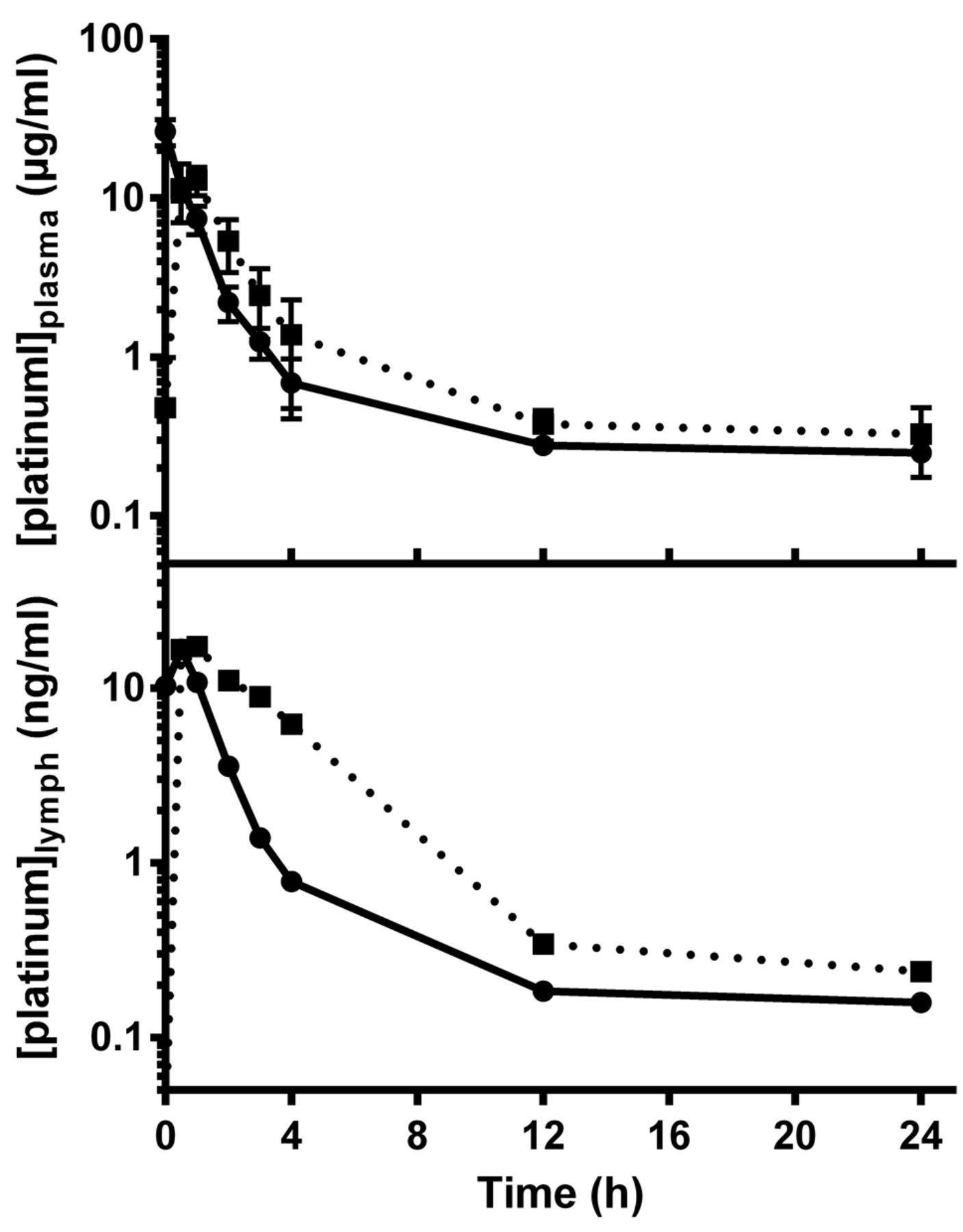 Docetaxel Accumulates In Lymphatic Circulation Following