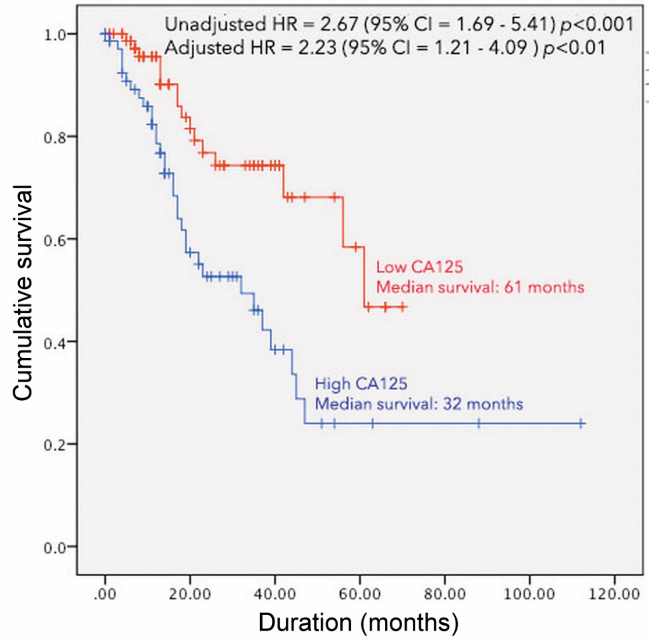 Prognostic Value Of Carcinoembryonic Antigen Cea Afp Ca19 9 And Ca125 For Patients With Colorectal Cancer With Peritoneal Carcinomatosis Treated By Cytoreductive Surgery And Intraperitoneal Chemotherapy