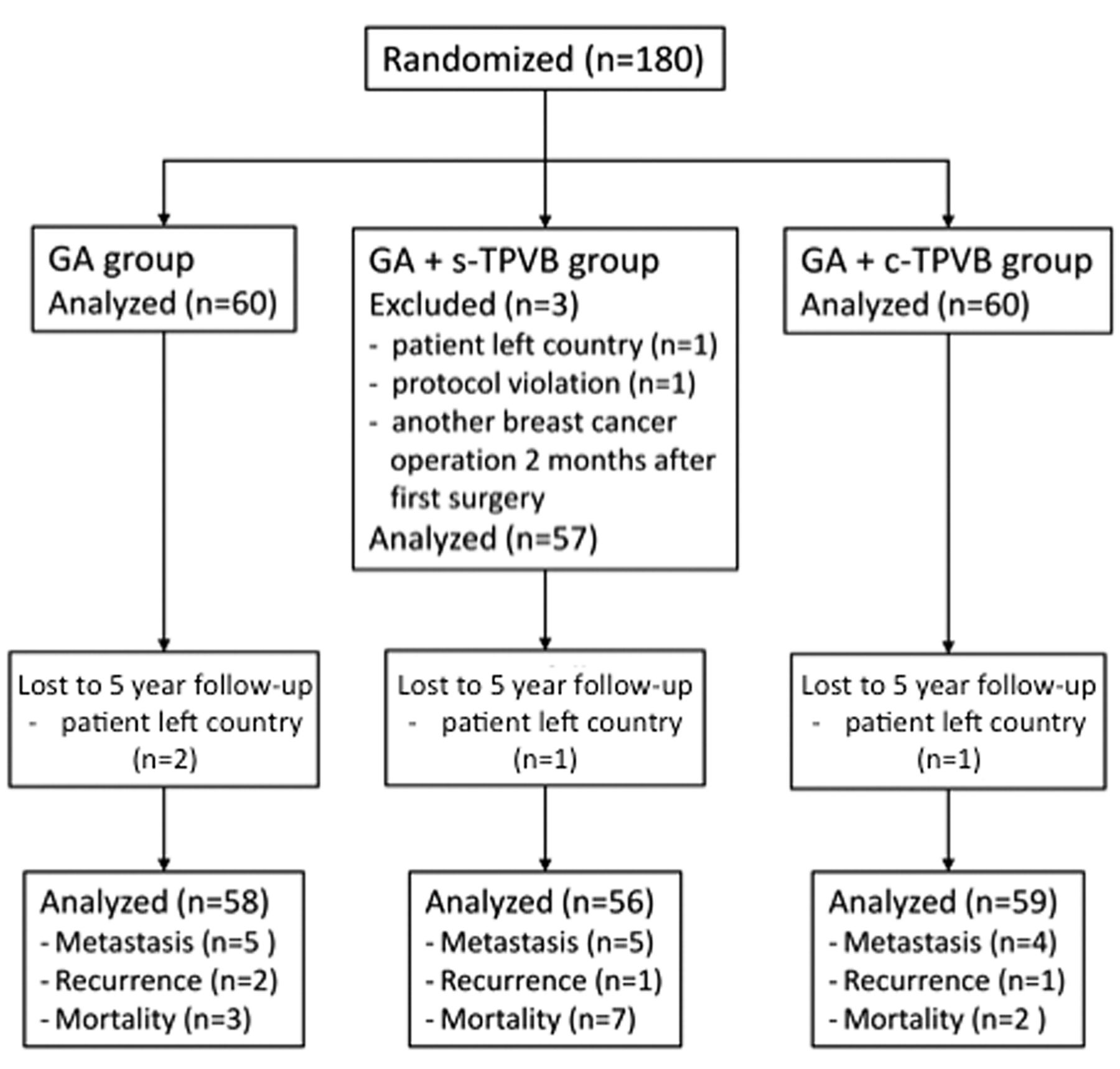 cncer breast Randomized trial control