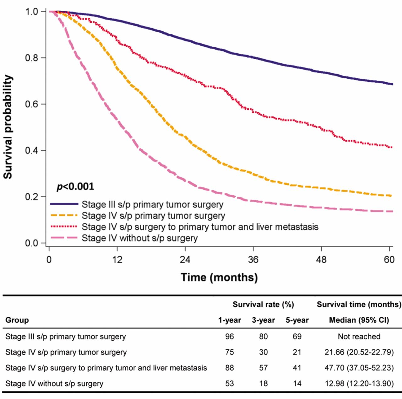 Irinotecan And Oxaliplatin Might Provide Equal Benefit As Adjuvant Chemotherapy For Patients With Resectable Synchronous Colon Cancer And Liver Confined Metastases A Nationwide Database Study
