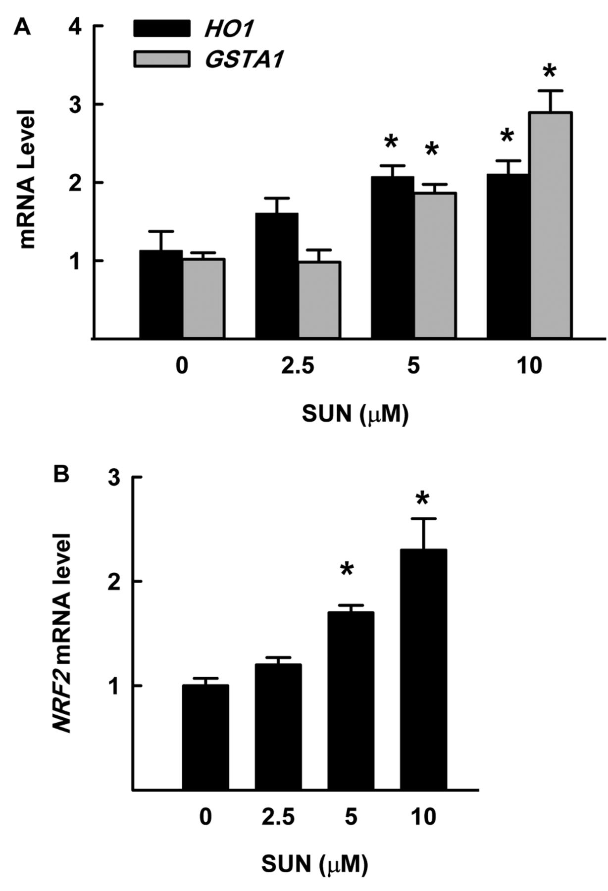 Sunitinib Inhibits Breast Cancer Cell Proliferation by Inducing Apoptosis,  Cell-cycle Arrest and DNA Repair While Inhibiting NF-κB Signaling Pathways