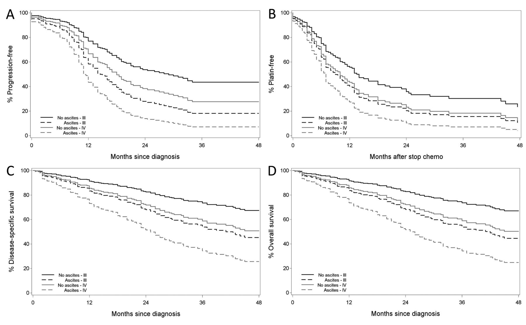 Increased Immunosuppression Is Related To Increased Amounts Of Ascites And Inferior Prognosis In Ovarian Cancer
