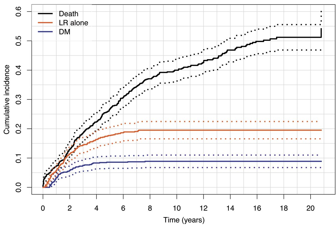 The Link Between Local Recurrence And Distant Metastases In Patients With Rectal Cancer