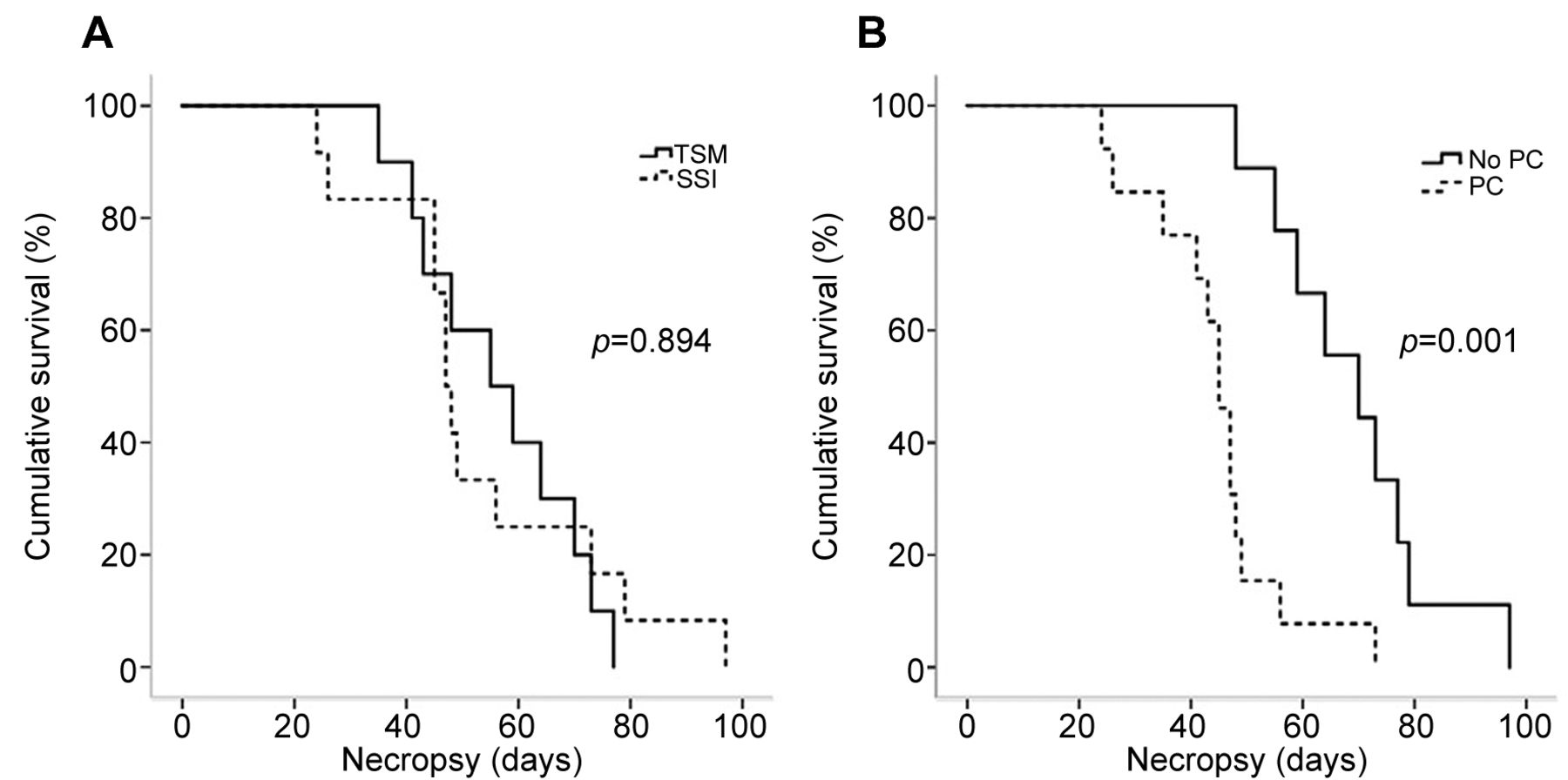 Tumor Sealing Surgical Orthotopic Implantation Of Human Colon Cancer In Nude Mice Induces Clinically Relevant Metastases Without Early Peritoneal Carcinomatosis